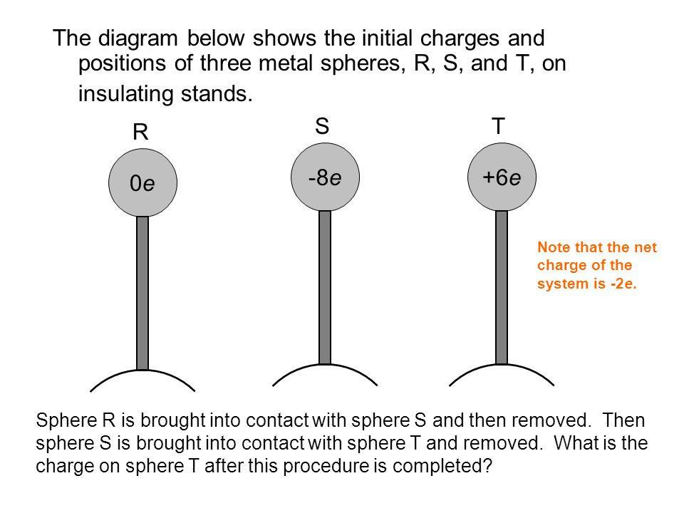 The diagram below shows the initial charges and positions of three metal spheres, R, S, and T, on insulating stands.