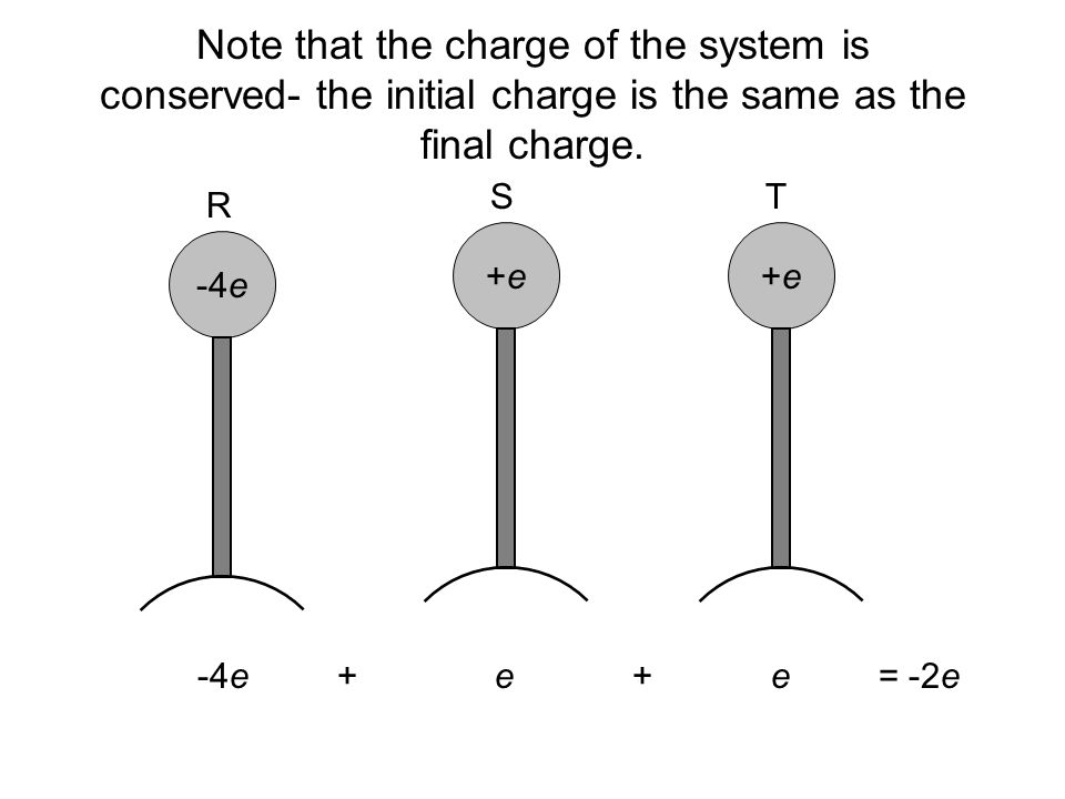 Note that the charge of the system is conserved- the initial charge is the same as the final charge.