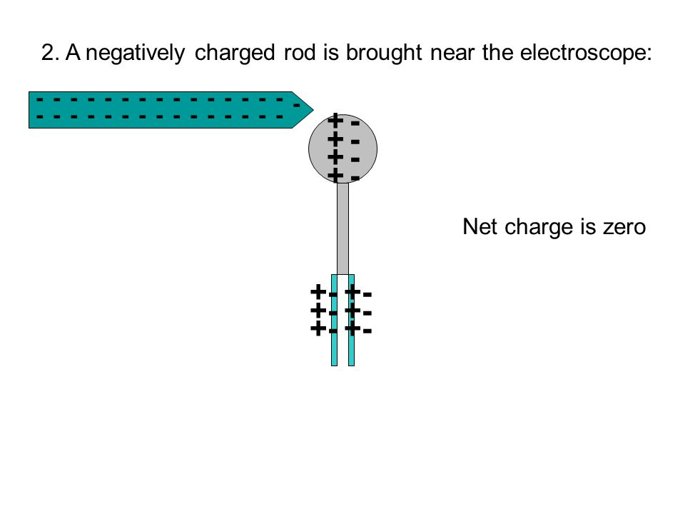 2. A negatively charged rod is brought near the electroscope:
