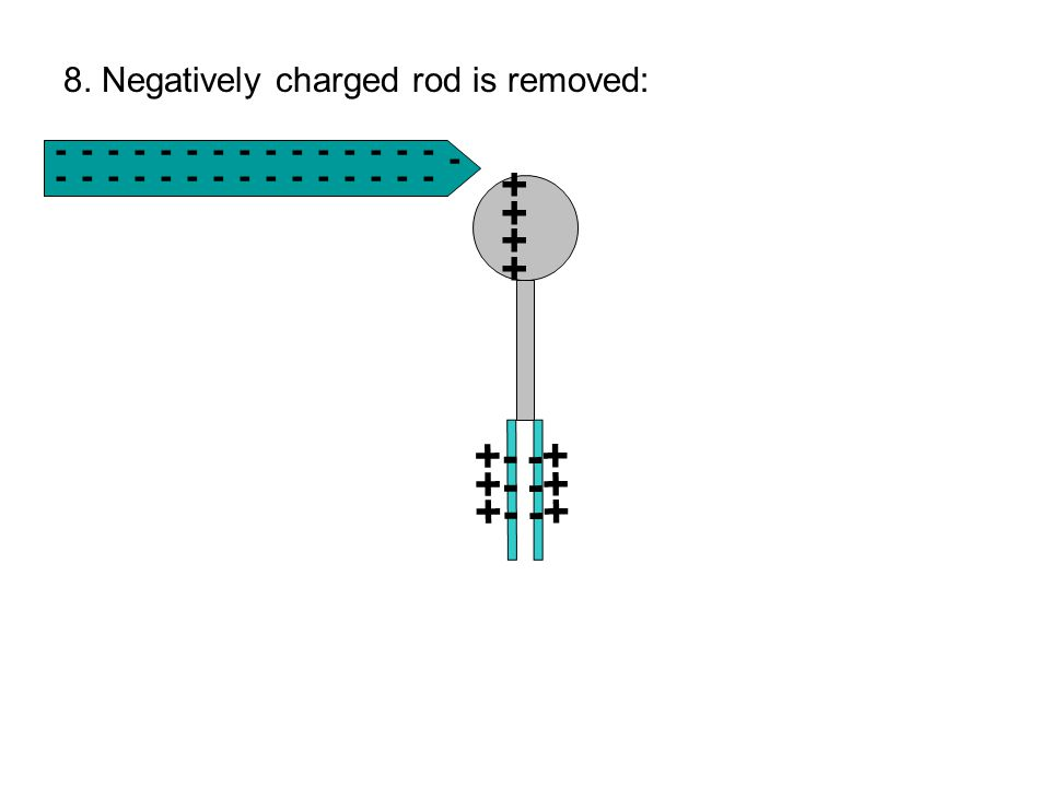 + +- -+ 8. Negatively charged rod is removed: - - - - - - - - - - - -