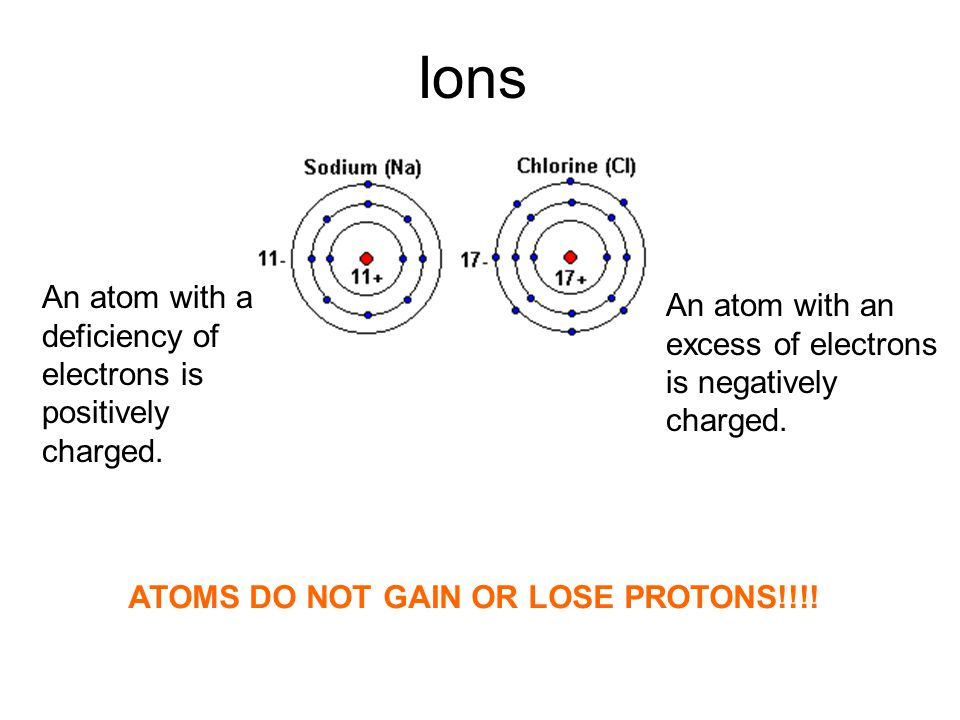 Ions An atom with a An atom with an deficiency of excess of electrons