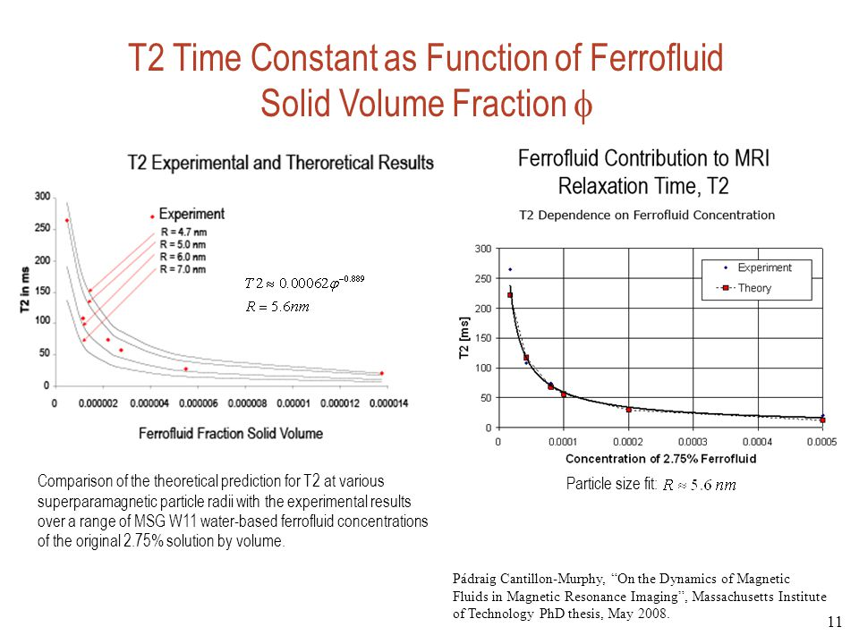 T2 Time Constant as Function of Ferrofluid Solid Volume Fraction 