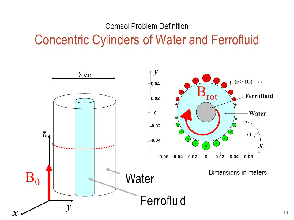 Comsol Problem Definition Concentric Cylinders of Water and Ferrofluid