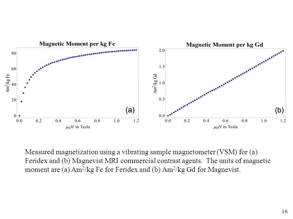 Measured magnetization using a vibrating sample magnetometer (VSM) for (a) Feridex and (b) Magnevist MRI commercial contrast agents.