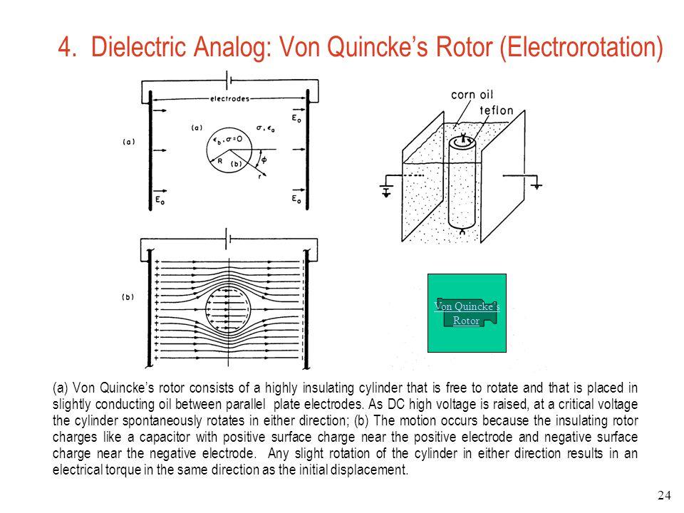 4. Dielectric Analog: Von Quincke's Rotor (Electrorotation)