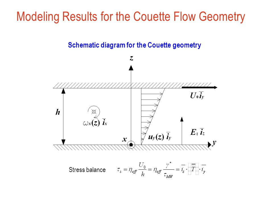 Schematic diagram for the Couette geometry