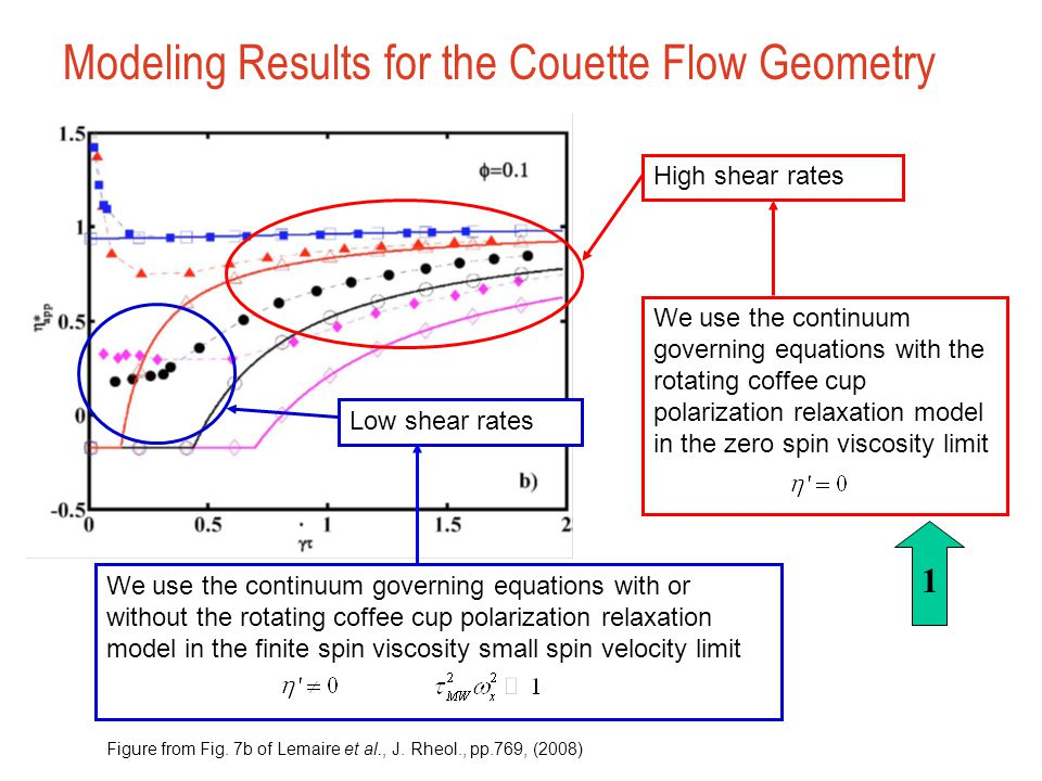 Modeling Results for the Couette Flow Geometry