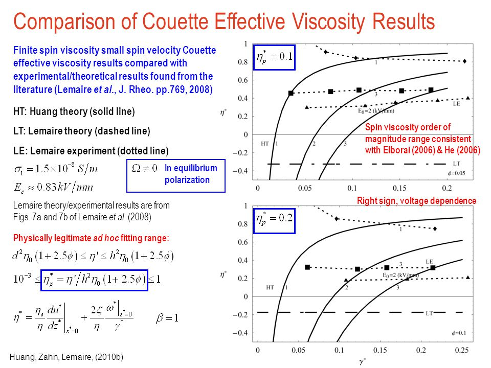 Comparison of Couette Effective Viscosity Results