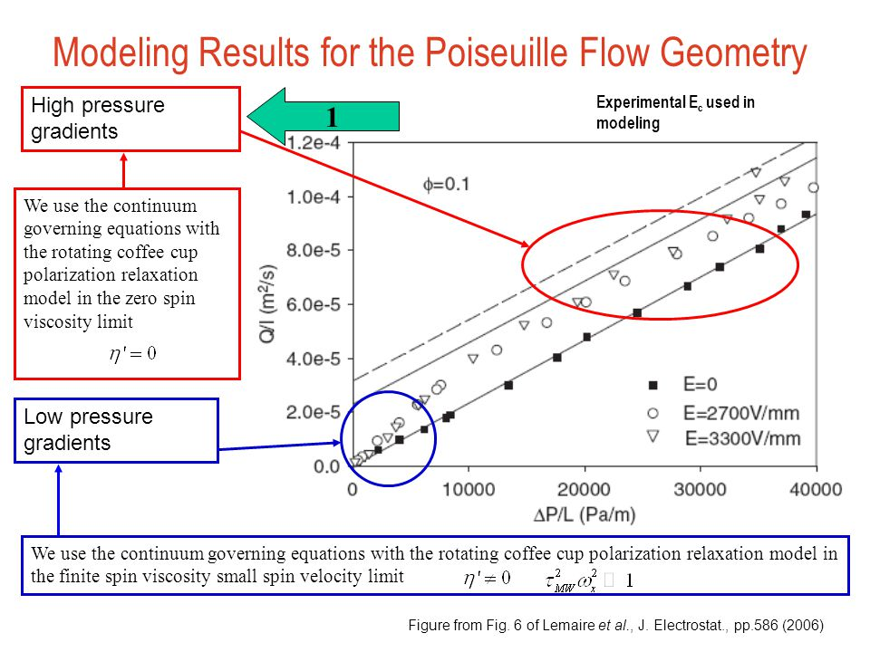 Modeling Results for the Poiseuille Flow Geometry