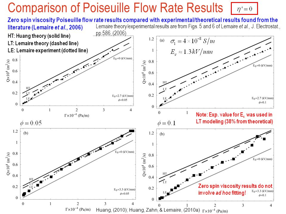 Comparison of Poiseuille Flow Rate Results