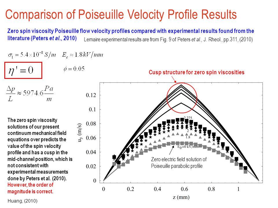 Comparison of Poiseuille Velocity Profile Results