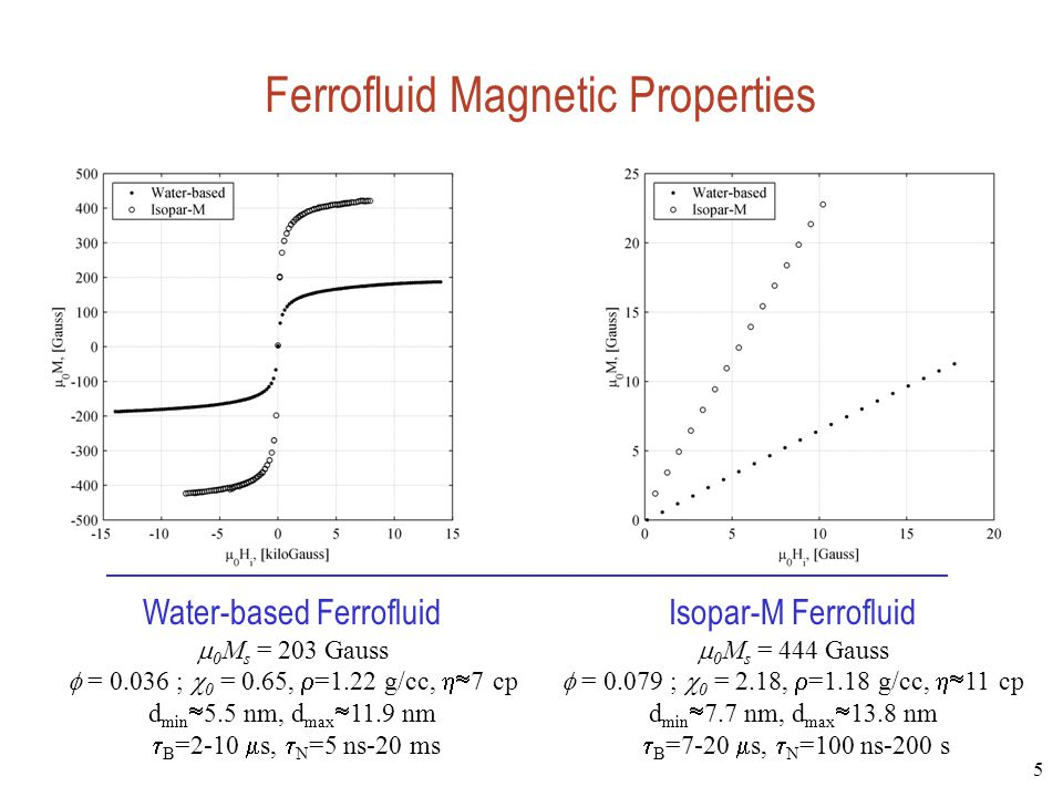 Ferrofluid Magnetic Properties