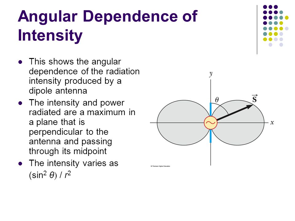 Angular Dependence of Intensity