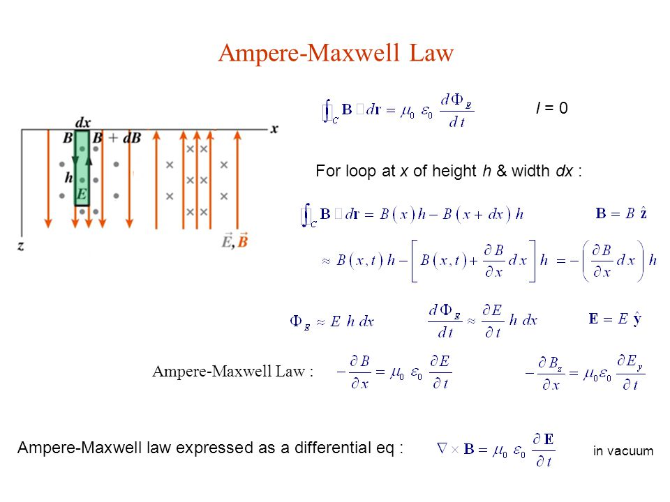Ampere-Maxwell Law I = 0 For loop at x of height h & width dx :