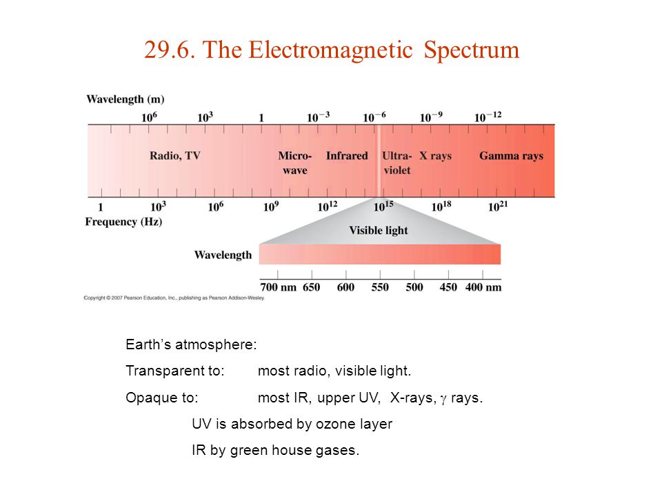 29.6. The Electromagnetic Spectrum