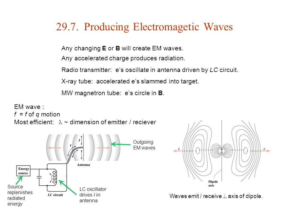 29.7. Producing Electromagetic Waves