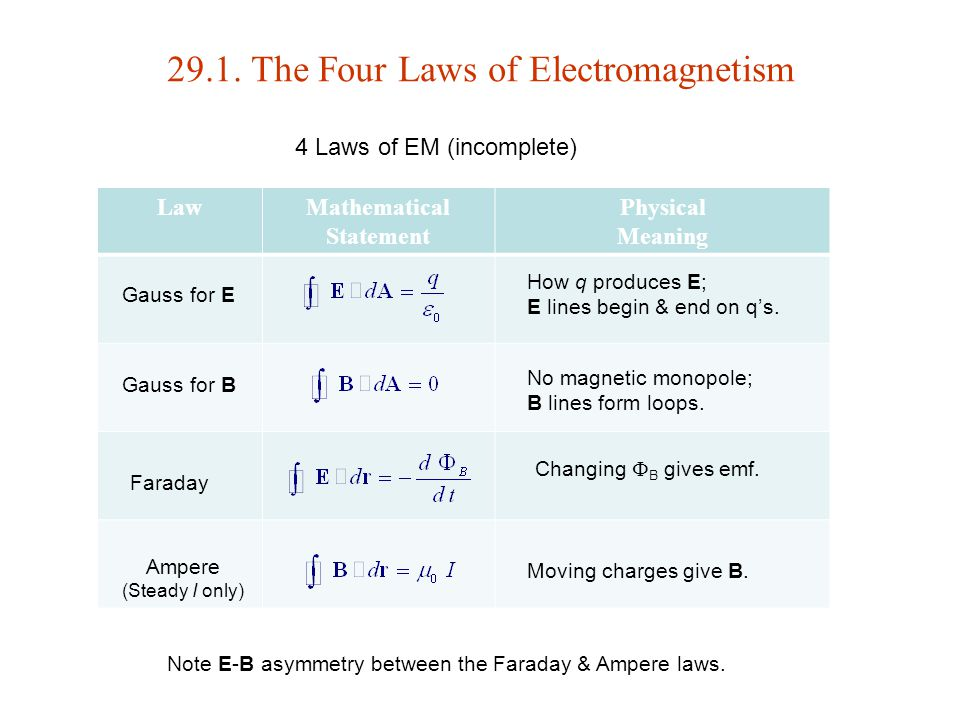 29.1. The Four Laws of Electromagnetism