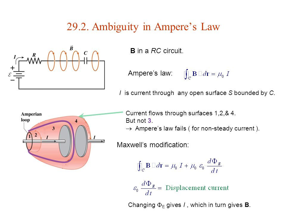 29.2. Ambiguity in Ampere's Law