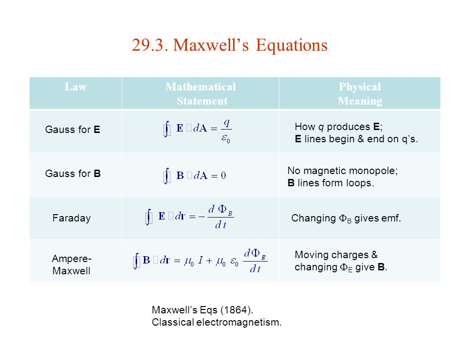 29.3. Maxwell's Equations Law Mathematical Statement Physical Meaning