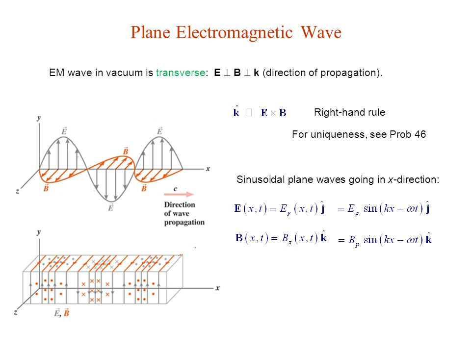 Plane Electromagnetic Wave