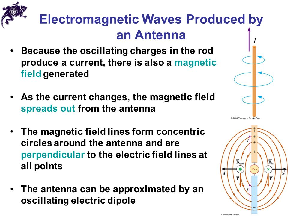 Electromagnetic Waves Produced by an Antenna