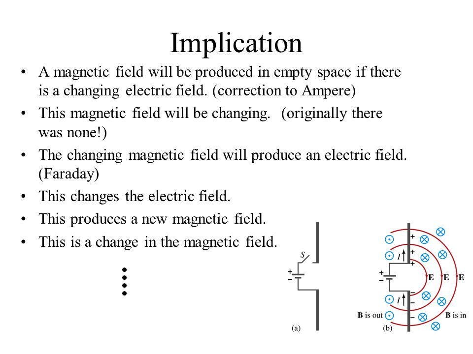 Implication A magnetic field will be produced in empty space if there is a changing electric field. (correction to Ampere)