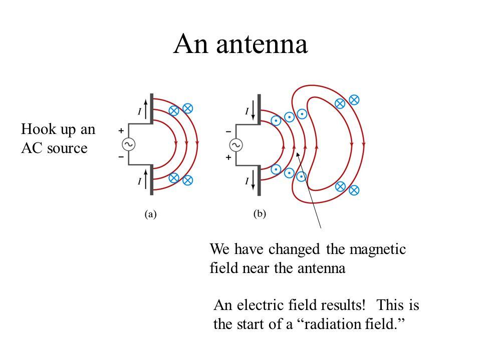 An antenna Hook up an AC source