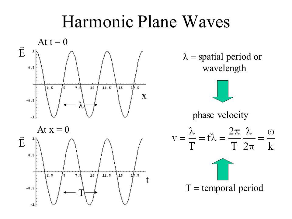 Harmonic Plane Waves At t = 0 l = spatial period or wavelength x l