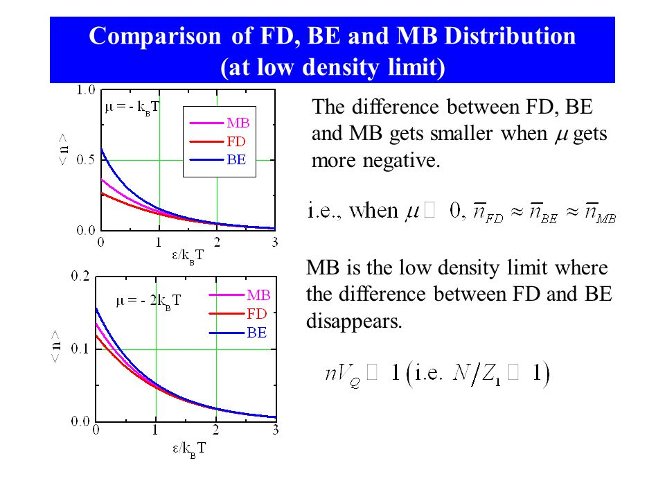 Comparison of FD, BE and MB Distribution (at low density limit)