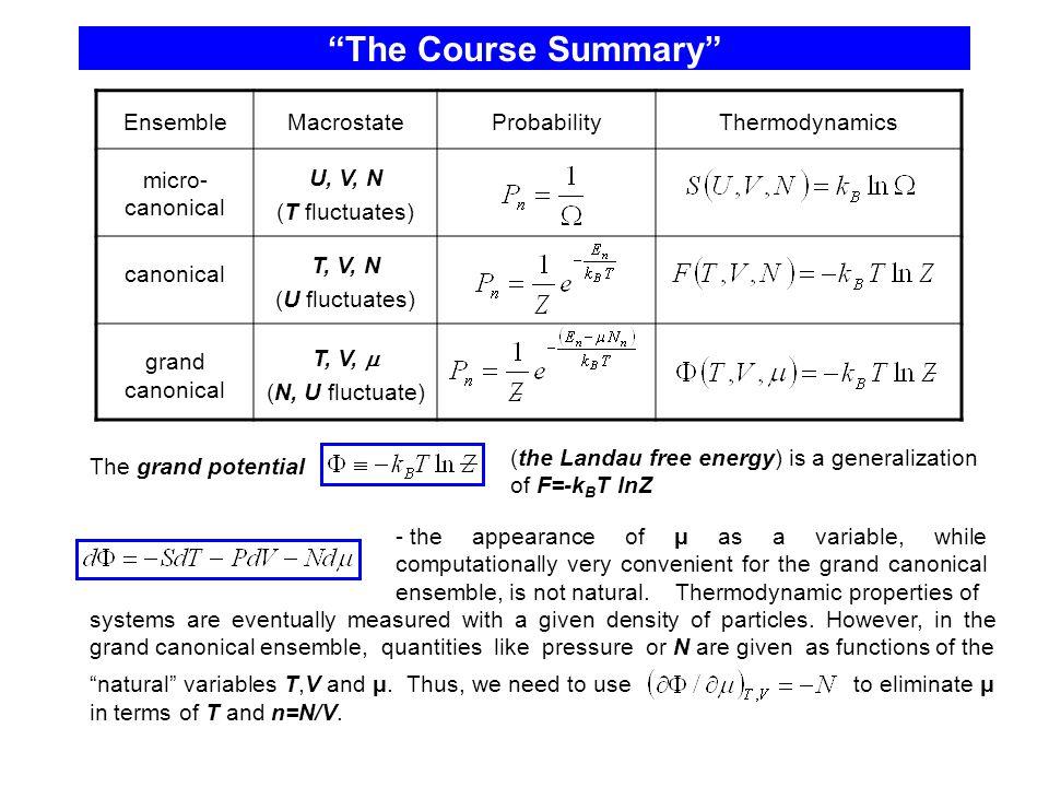 The Course Summary Ensemble Macrostate Probability Thermodynamics