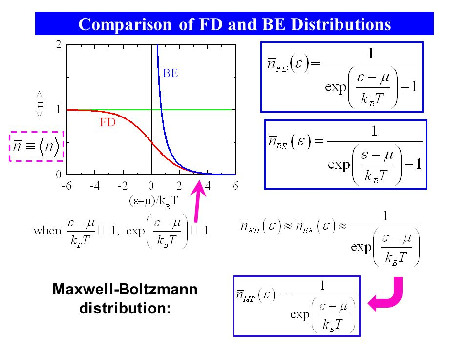 Comparison of FD and BE Distributions