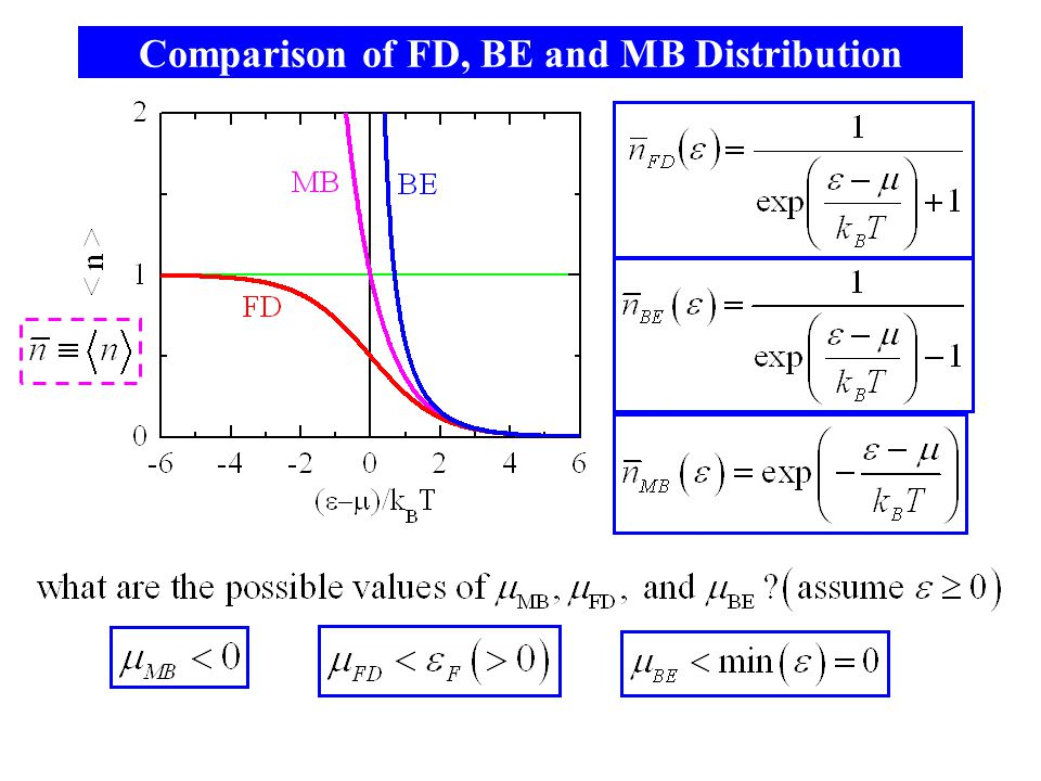 Comparison of FD, BE and MB Distribution