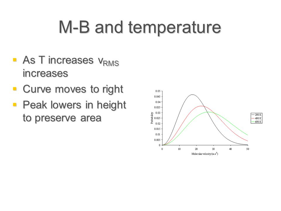 M-B and temperature As T increases vRMS increases Curve moves to right