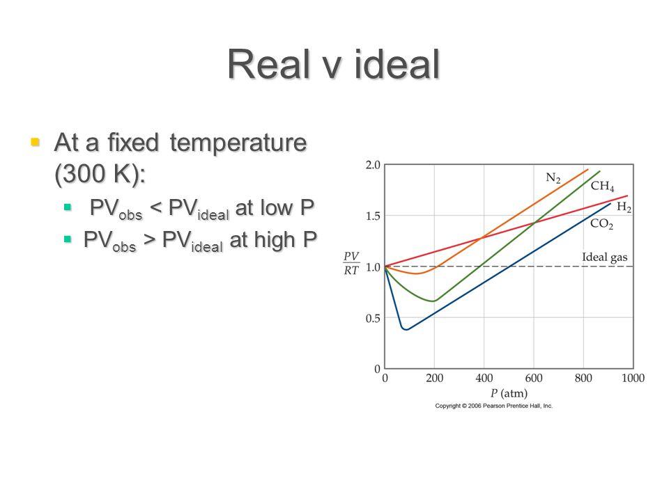Real v ideal At a fixed temperature (300 K):