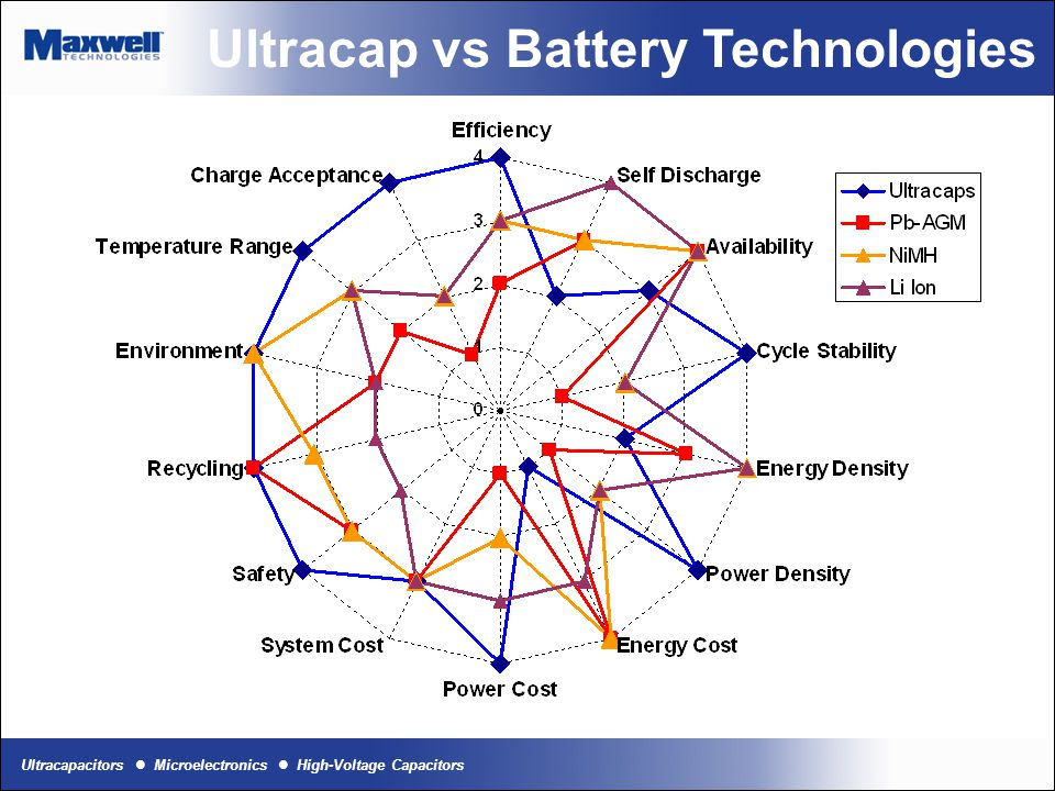 Ultracap vs Battery Technologies