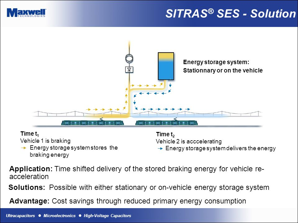 SITRAS® SES - Solution Energy storage system: Stationnary or on the vehicle. Time t1. Vehicle 1 is braking.