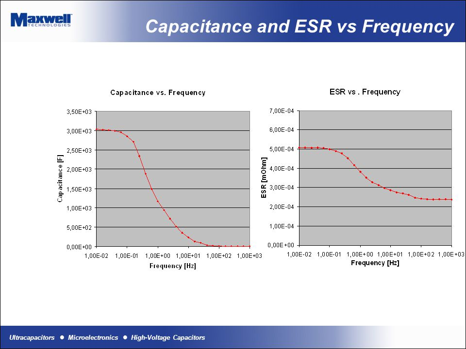 Capacitance and ESR vs Frequency