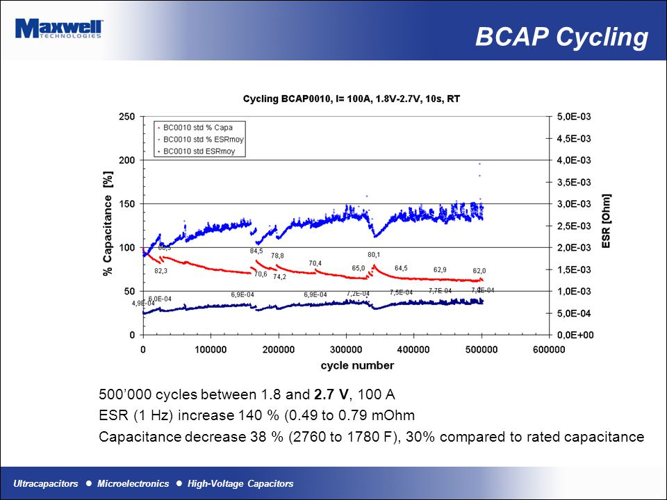 BCAP Cycling 500'000 cycles between 1.8 and 2.7 V, 100 A
