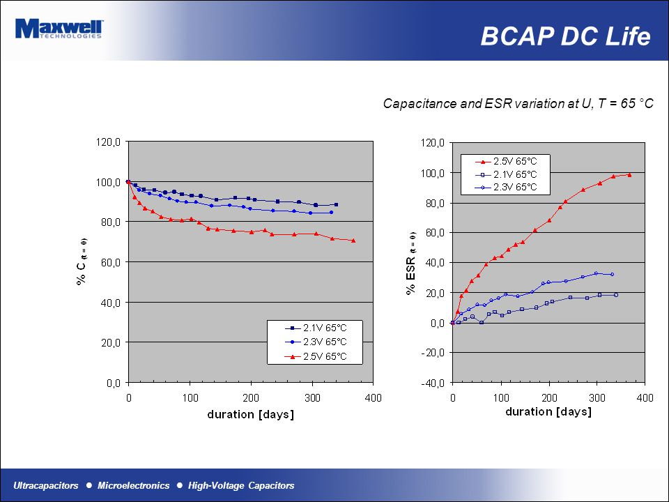 BCAP DC Life Capacitance and ESR variation at U, T = 65 °C
