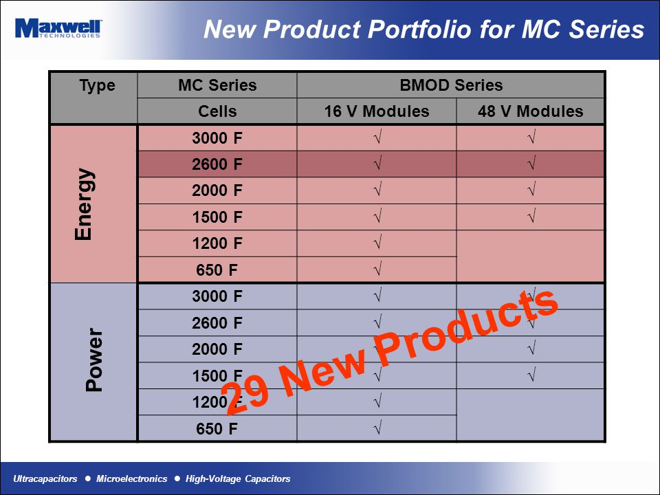 New Product Portfolio for MC Series