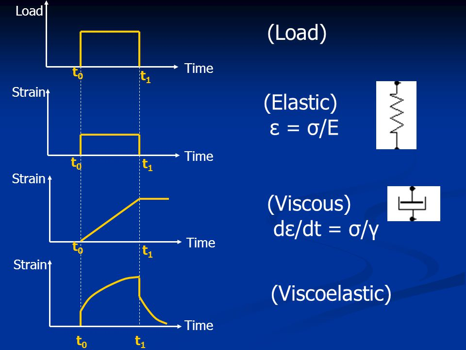 (Load) (Elastic) ε = σ/E (Viscous) dε/dt = σ/γ (Viscoelastic) t1 Time