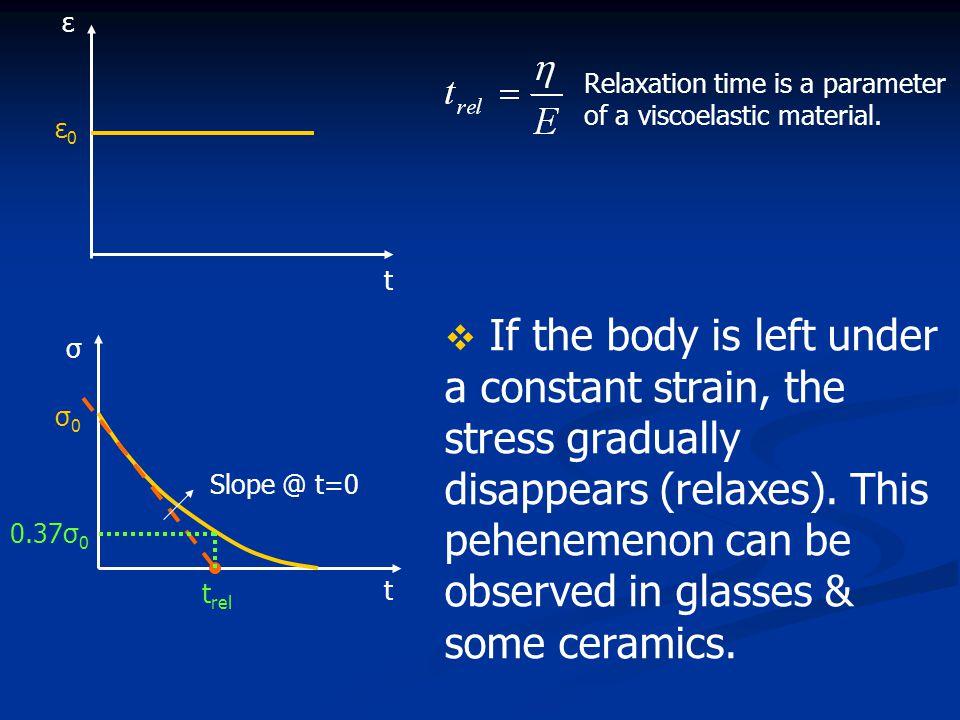 ε Relaxation time is a parameter of a viscoelastic material. ε0. t.