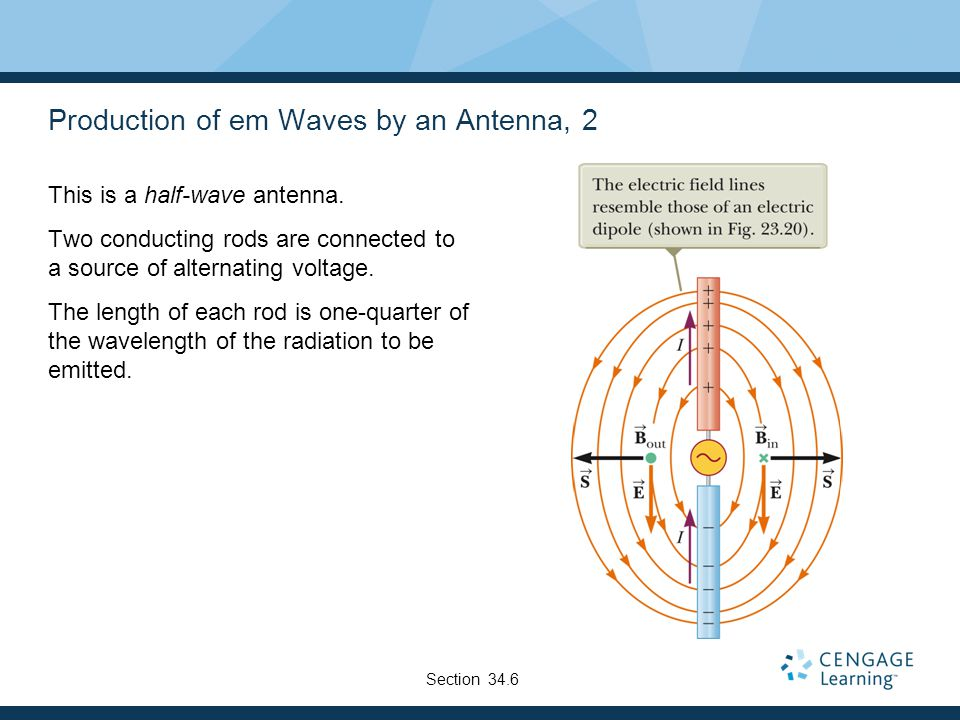 Production of em Waves by an Antenna, 2
