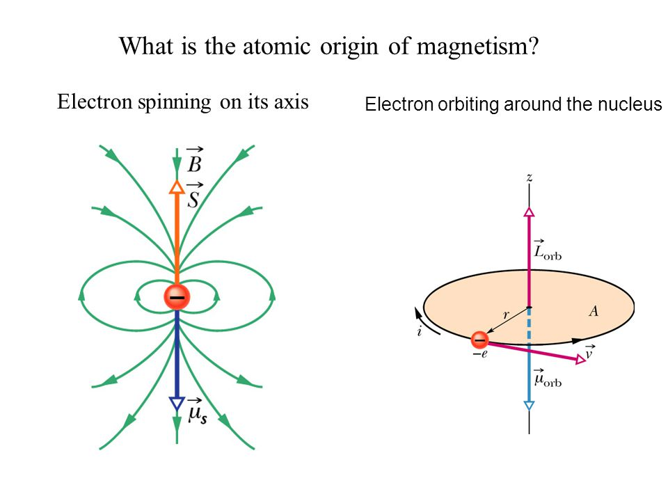 What is the atomic origin of magnetism