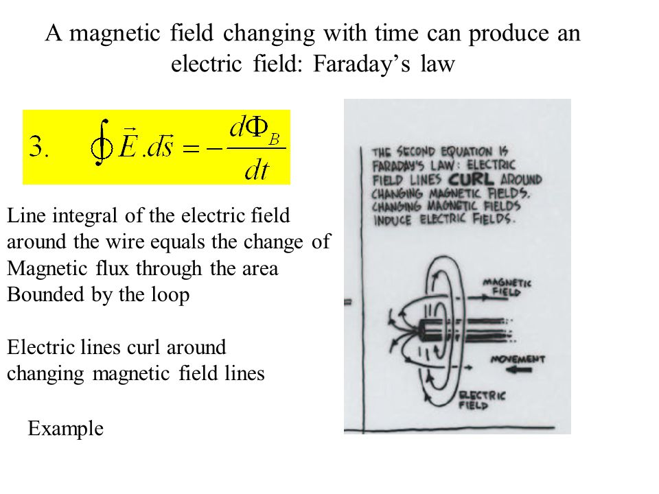 A magnetic field changing with time can produce an electric field: Faraday's law