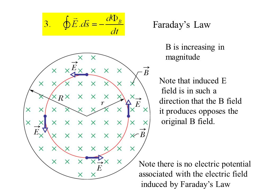 Faraday's Law B is increasing in magnitude Note that induced E