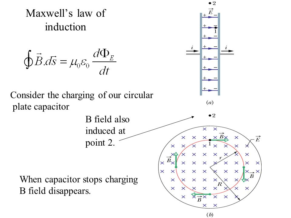 Maxwell's law of induction