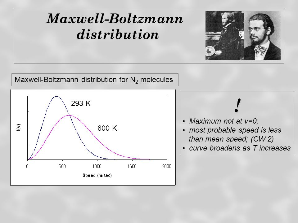 ! Maxwell-Boltzmann distribution