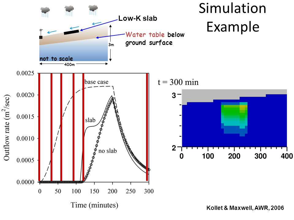 Simulation Example Low-K slab Water table below ground surface