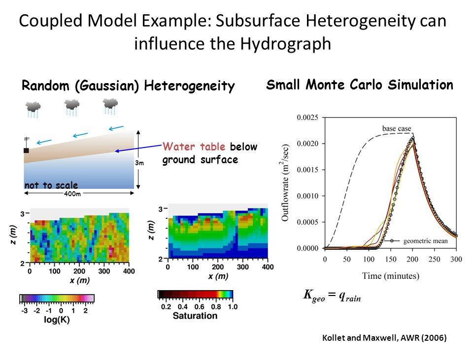Coupled Model Example: Subsurface Heterogeneity can influence the Hydrograph